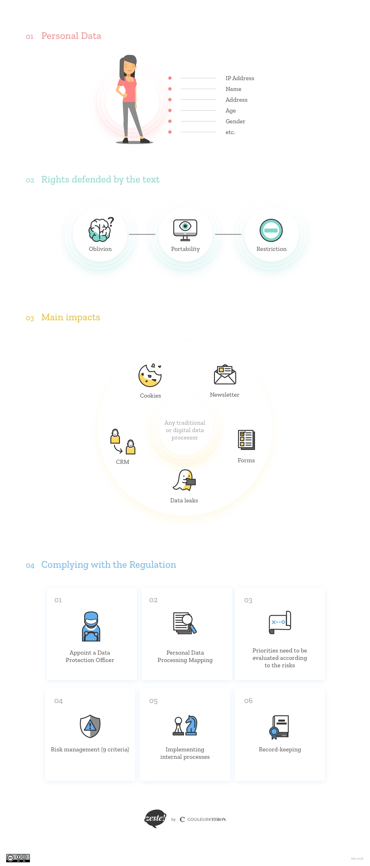 GRDP Infography